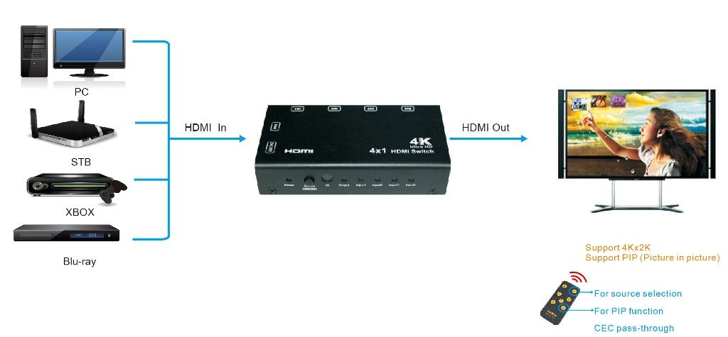 Tv  U0026  U03a0 U03bf U03bb U03c5 U03bc U03ad U03c3 U03b1     U0395 U03be U03bf U03c0 U03bb U03b9 U03c3 U03bc U03cc U03c2 Hdmi    Av    Switch  Matrix
