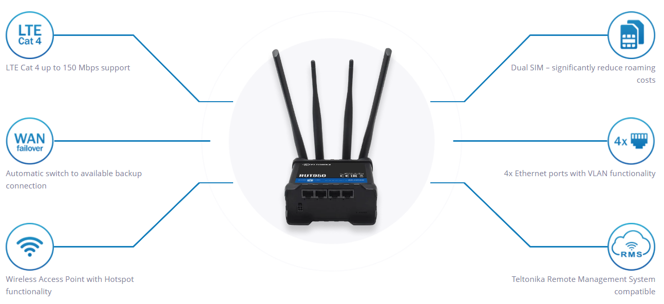 Teltonika RUT950 LTE Router Dual SIM (RUT950 U022C0 - Standard package)