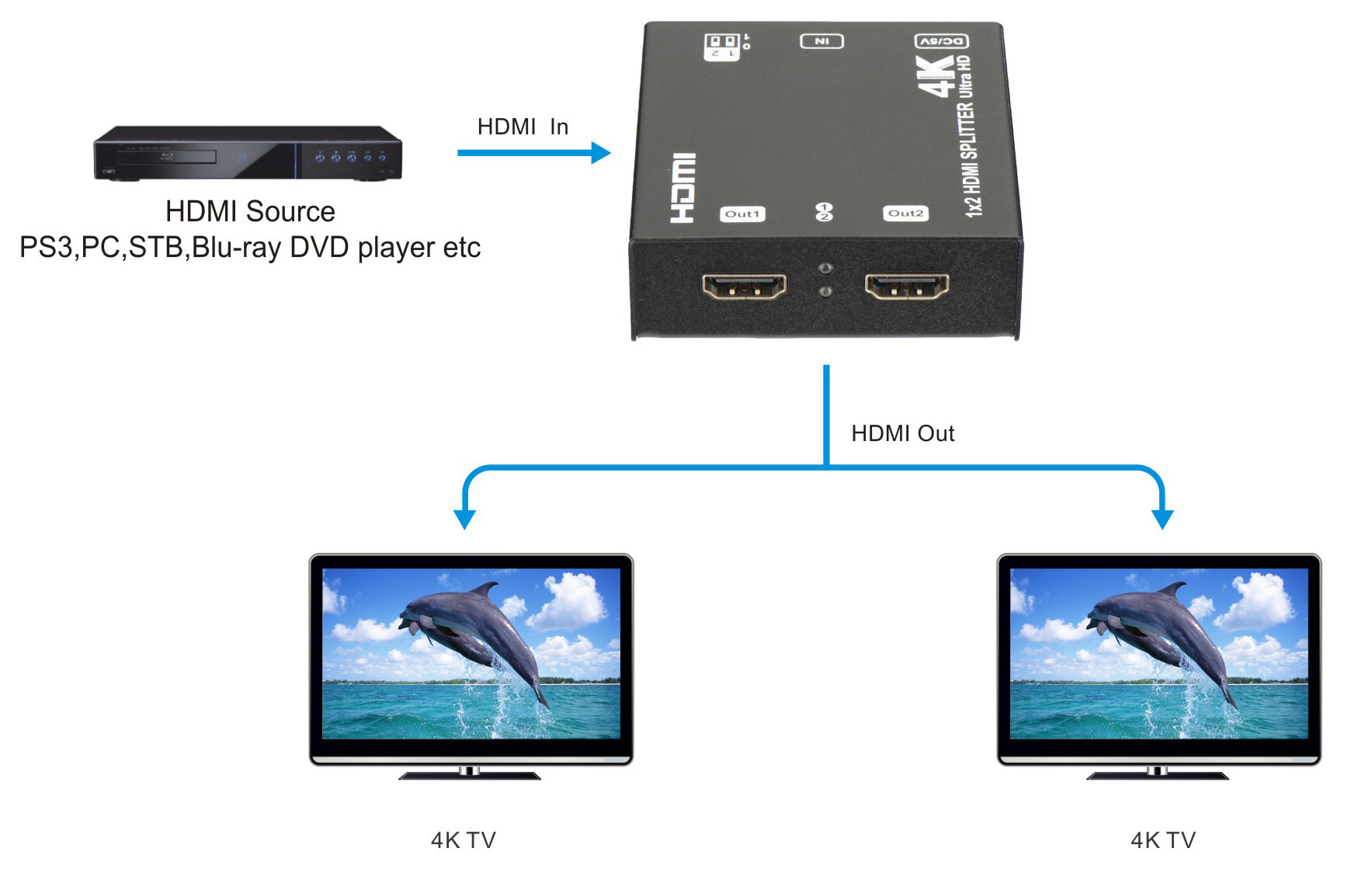 Tv Hdmi Av Splitters 1x2 Splitter Wiring Diagram Mpn