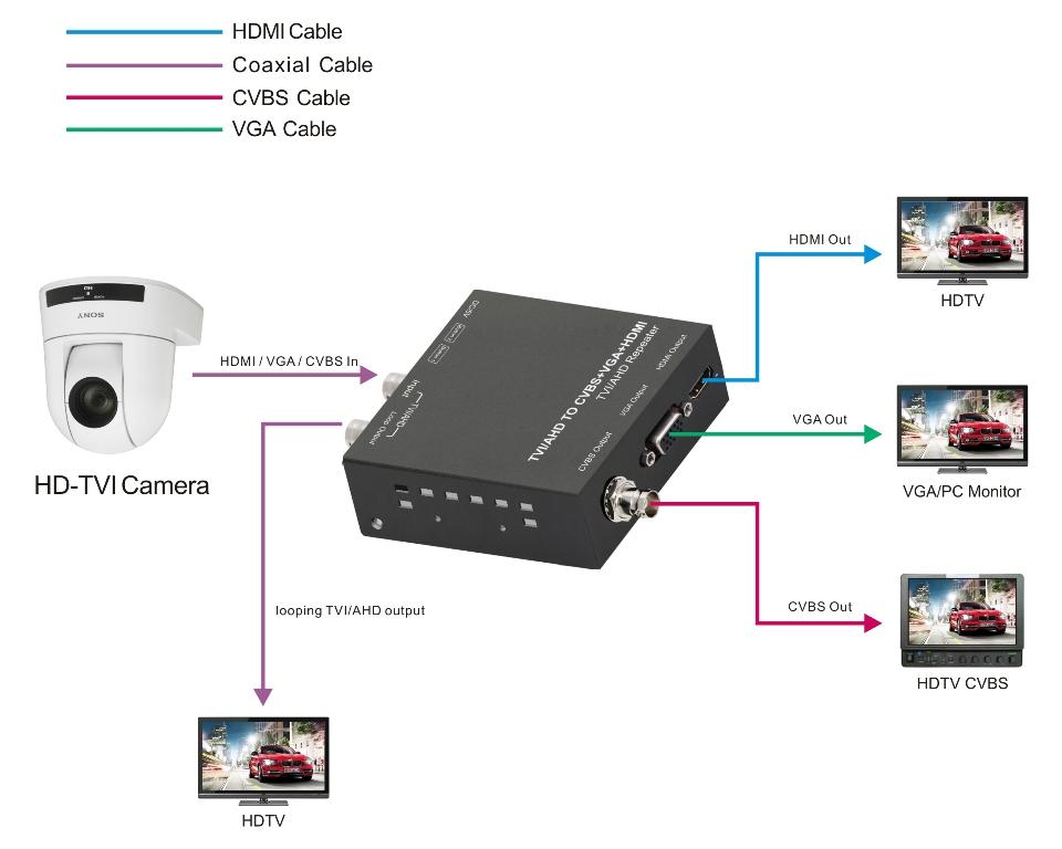 TVI/AHD to HDMI/CVBS/VGA Converter, with 1xlooping TVI/AHD output - on